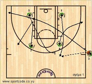 euroleague2010_11_playbook_panathinaikos_sideout_01