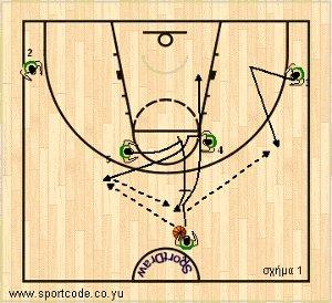 mundobasket_offense_plays_form122_slovenia_01a
