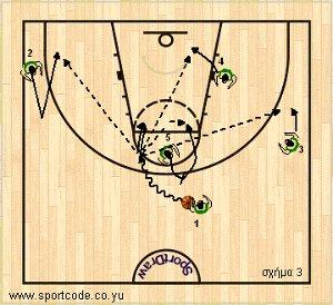 mundobasket_offense_plays_form122_slovenia_01c