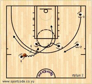 mundobasket_offense_plays_form131_puertorico_01b