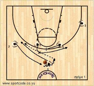 mundobasket_offense_plays_form131_serbia_01a