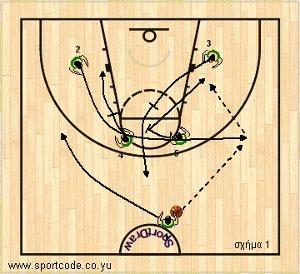 mundobasket_offense_plays_formbx_lithuania_01a