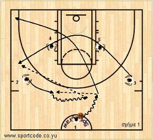 mundobasket_offense_plays_vszone_lithuania_01a