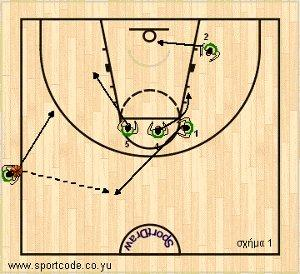 mundobasket_offense_special_sideout_lithuania_01a