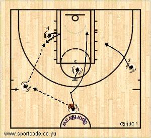 women_mundobasket2010_offense_plays_form131_hellas_01a
